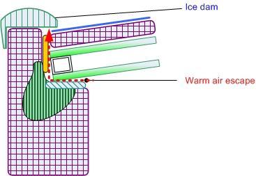 Ice dam on glass roof
