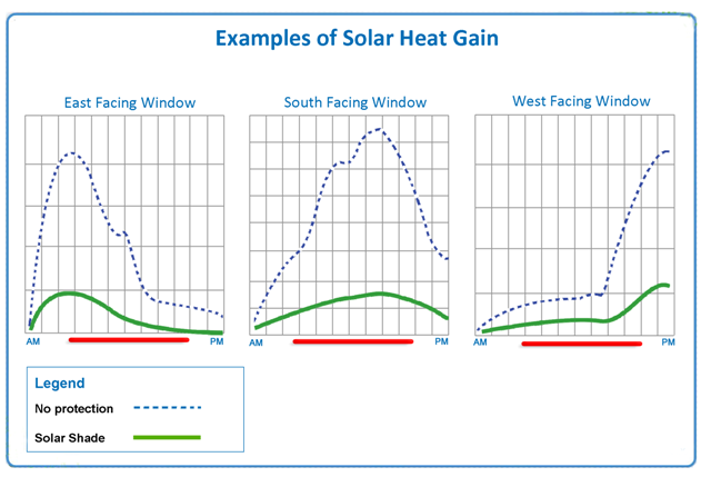 Heat gain graph